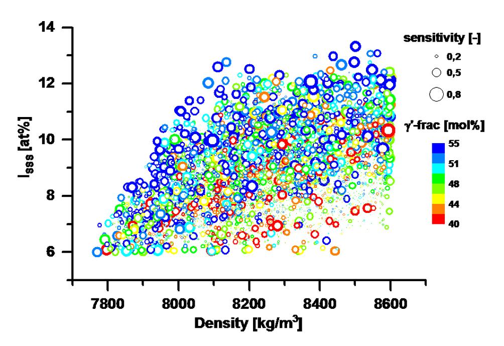 Bild Multi-criteria optimization of solid solution strengthening and density